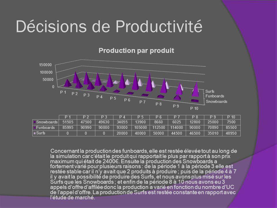 Décisions de Productivité