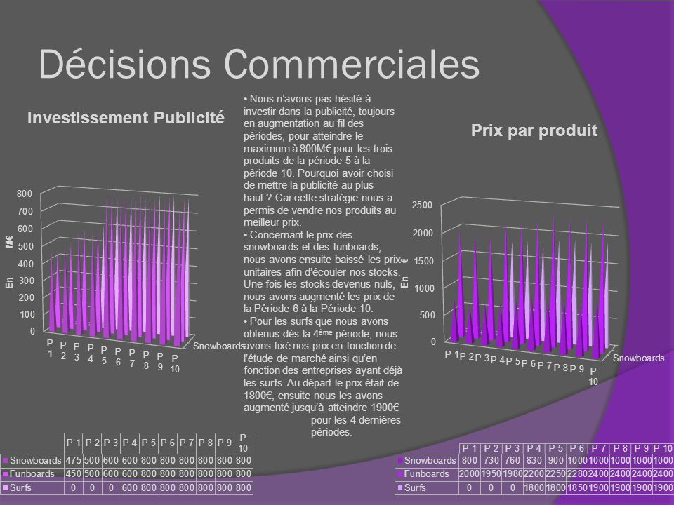 Décisions Commerciales