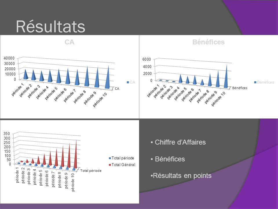 Résultats Chiffre d'Affaires Bénéfices Résultats en points