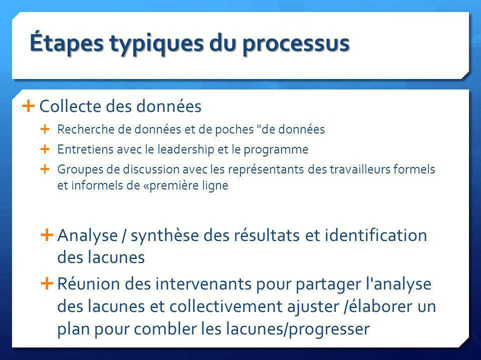 Étapes typiques du processus