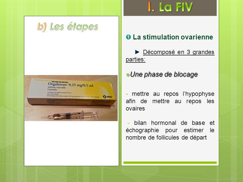 I. La FIV b) Les étapes ➊ La stimulation ovarienne