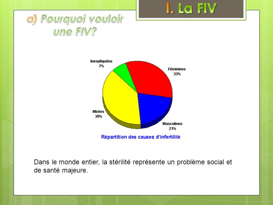 a) Pourquoi vouloir une FIV