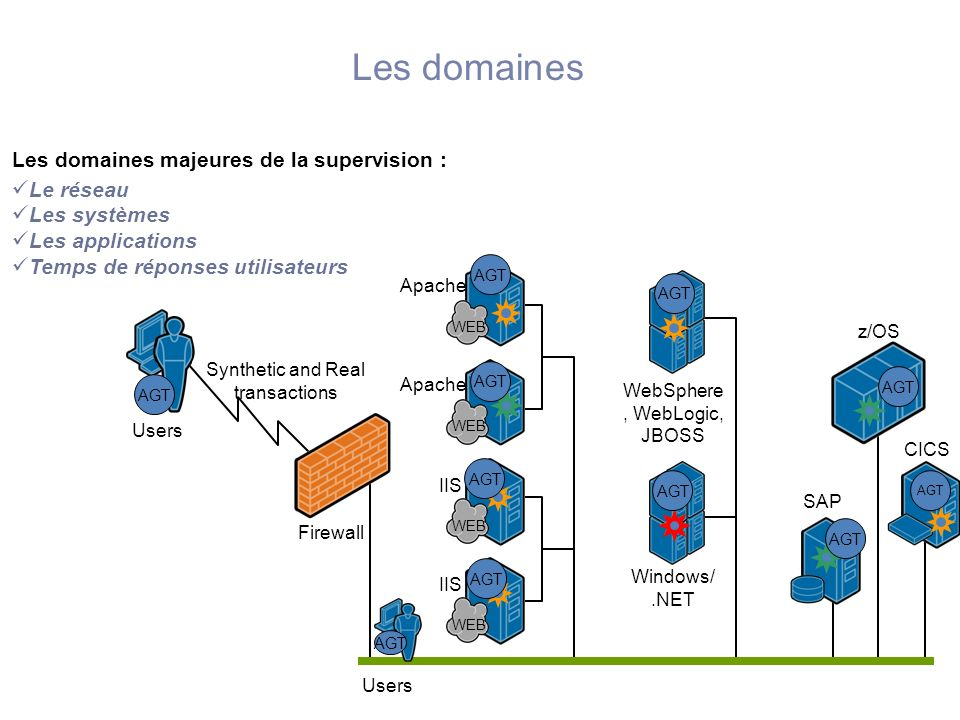 Les domaines Les domaines majeures de la supervision : Le réseau
