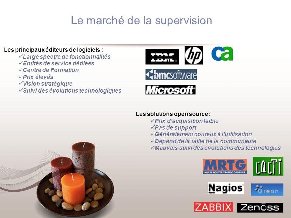Le marché de la supervision