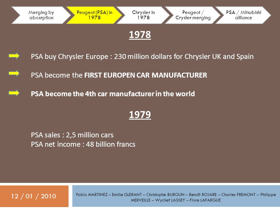 Merging by abosrption Peugeot (PSA) in 1978. Chrysler in 1978. Peugeot / Crysler merging. PSA / Mitsubishi alliance.