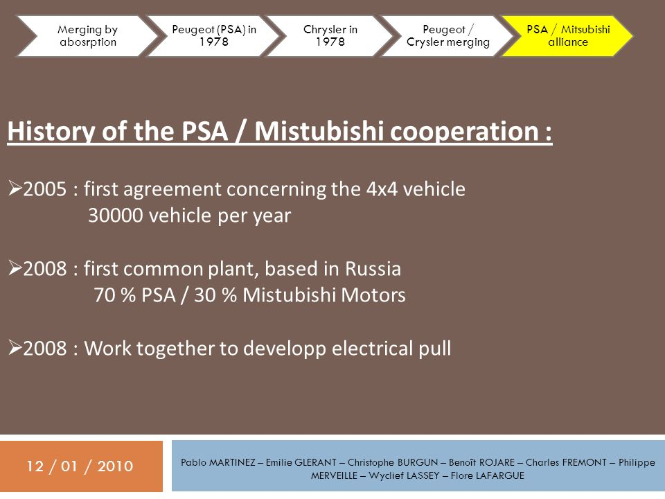 History of the PSA / Mistubishi cooperation :