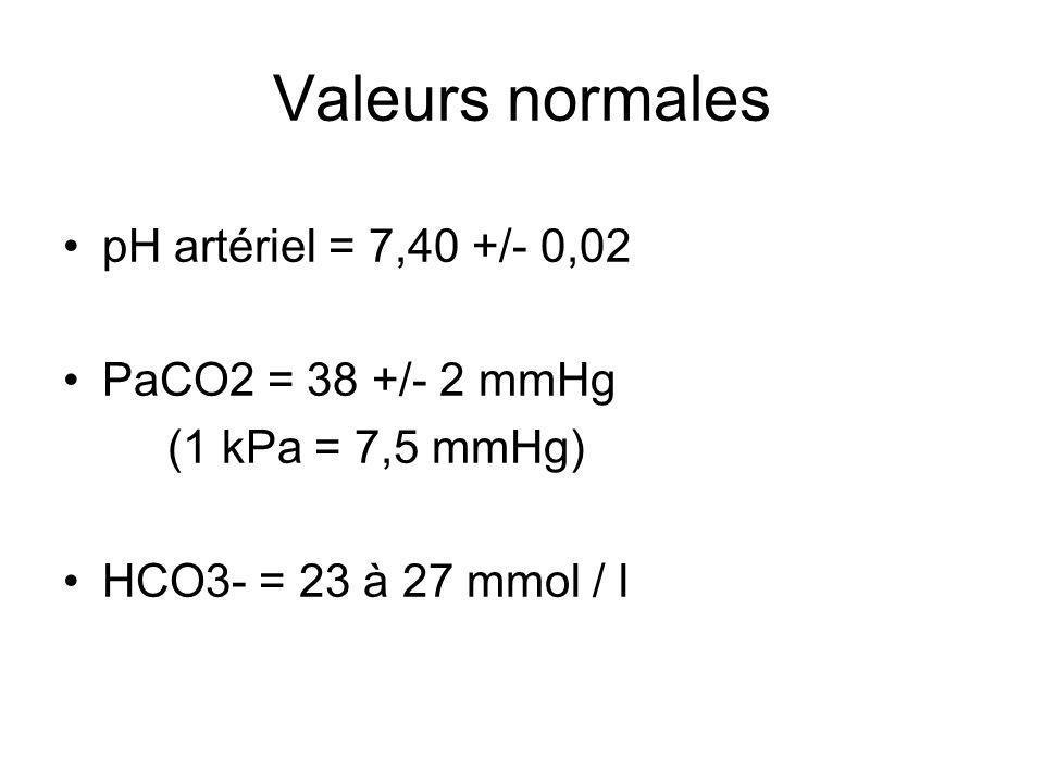 Valeurs normales pH artériel = 7,40 +/- 0,02 PaCO2 = 38 +/- 2 mmHg