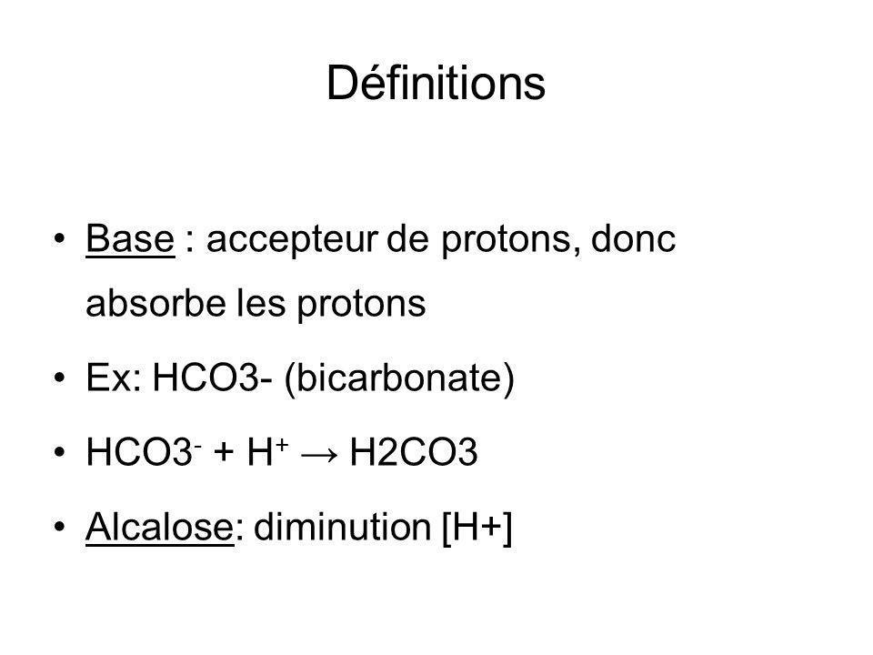 Définitions Base : accepteur de protons, donc absorbe les protons