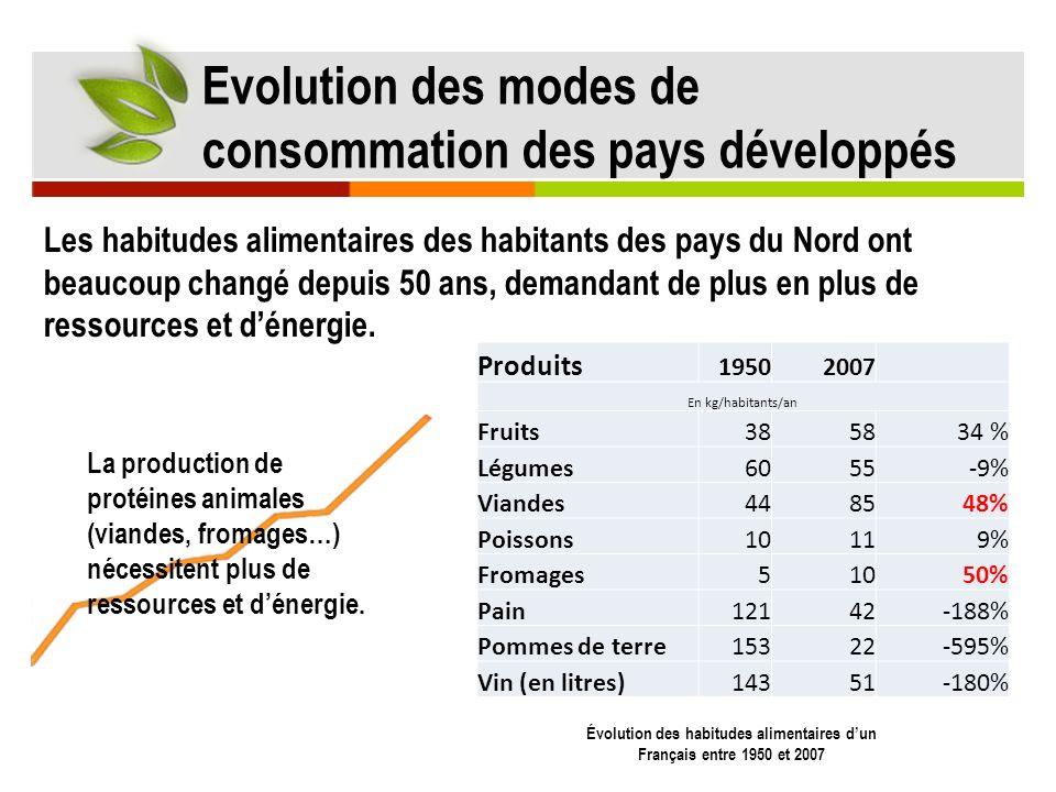 Évolution des habitudes alimentaires d'un Français entre 1950 et 2007