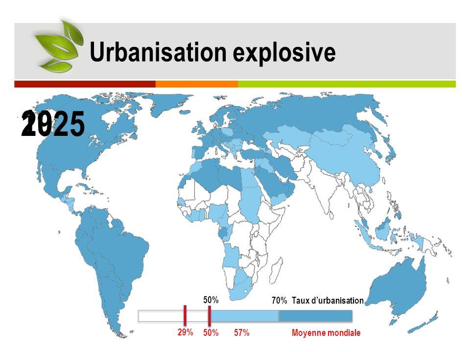 2010 2025 1950 Urbanisation explosive 50% 70% Taux d'urbanisation 29%