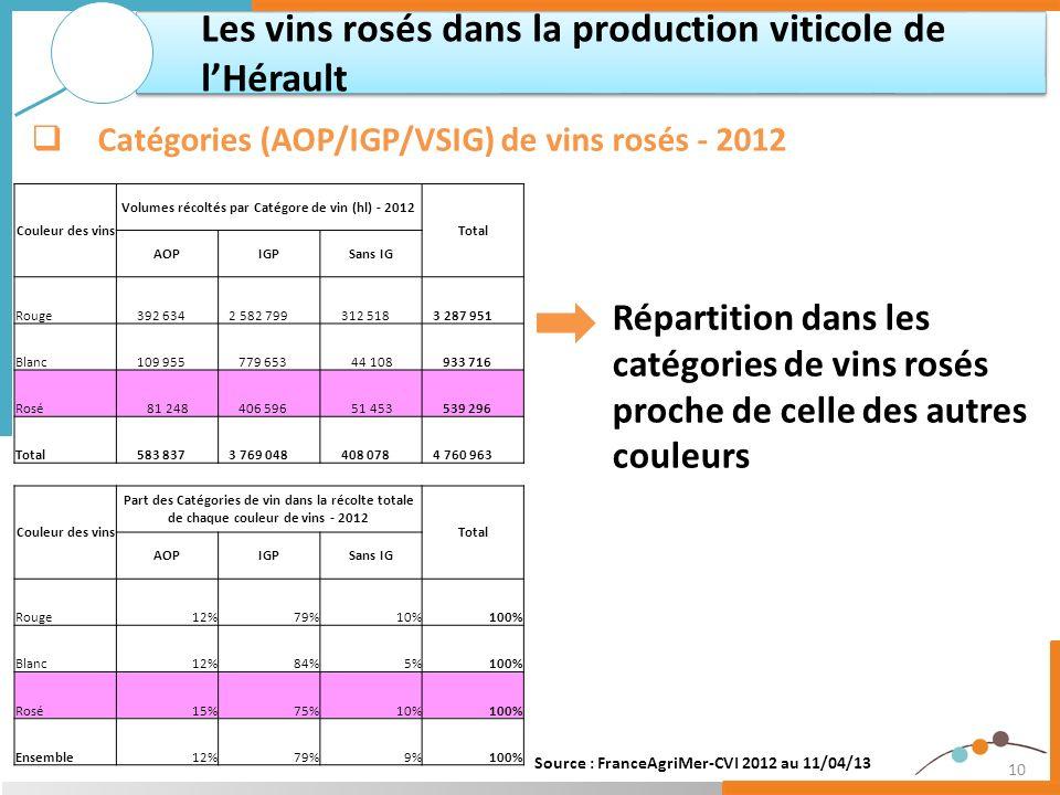 Volumes récoltés par Catégore de vin (hl) - 2012