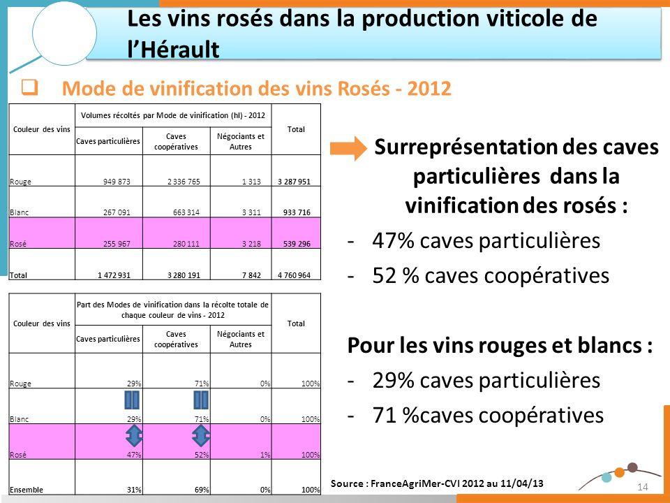 Volumes récoltés par Mode de vinification (hl) - 2012