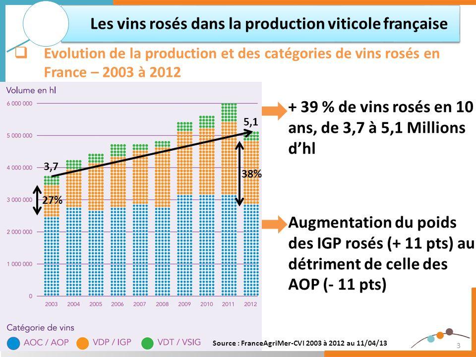 Les vins rosés dans la production viticole française