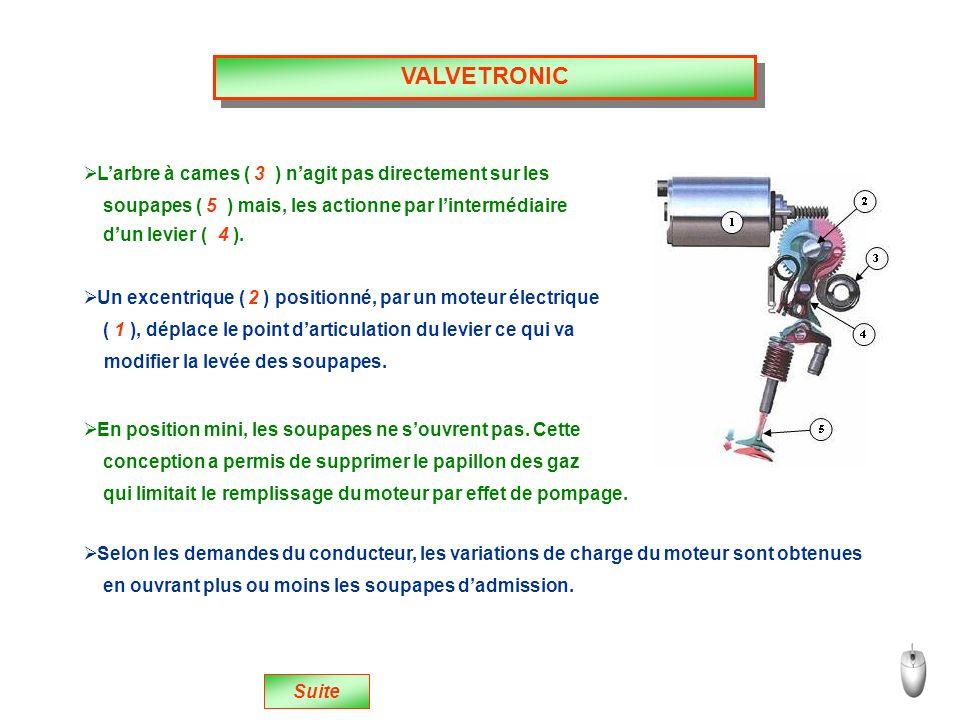 VALVETRONIC L'arbre à cames ( 3 ) n'agit pas directement sur les