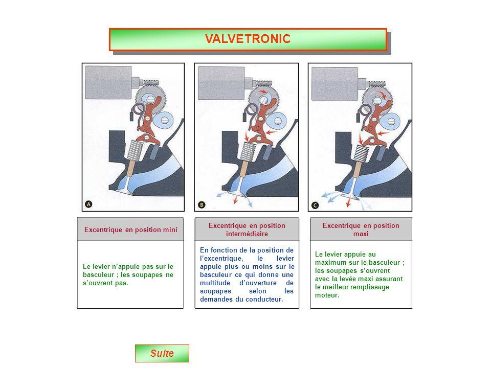 VALVETRONIC Suite Excentrique en position mini