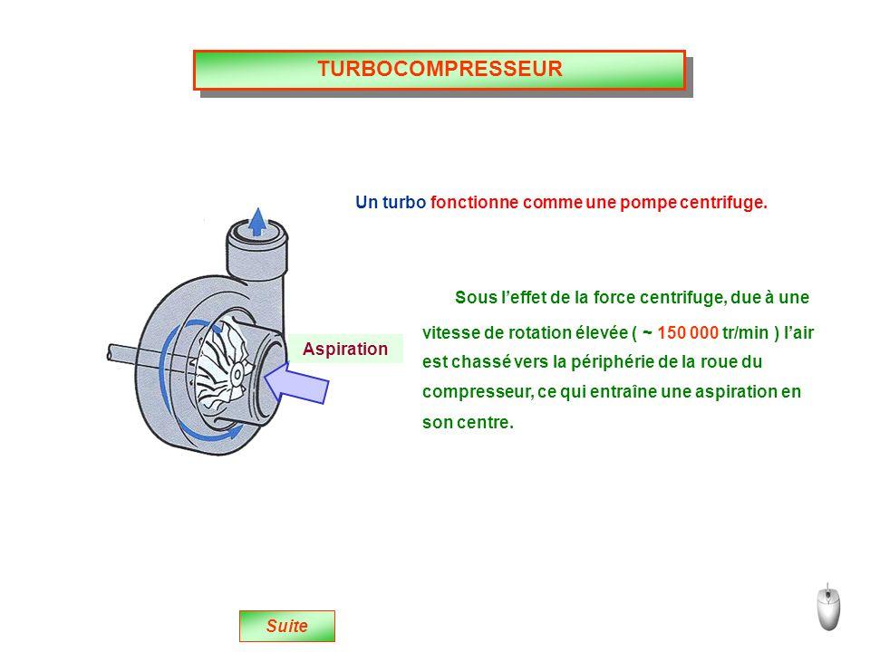 TURBOCOMPRESSEUR Un turbo fonctionne comme une pompe centrifuge.