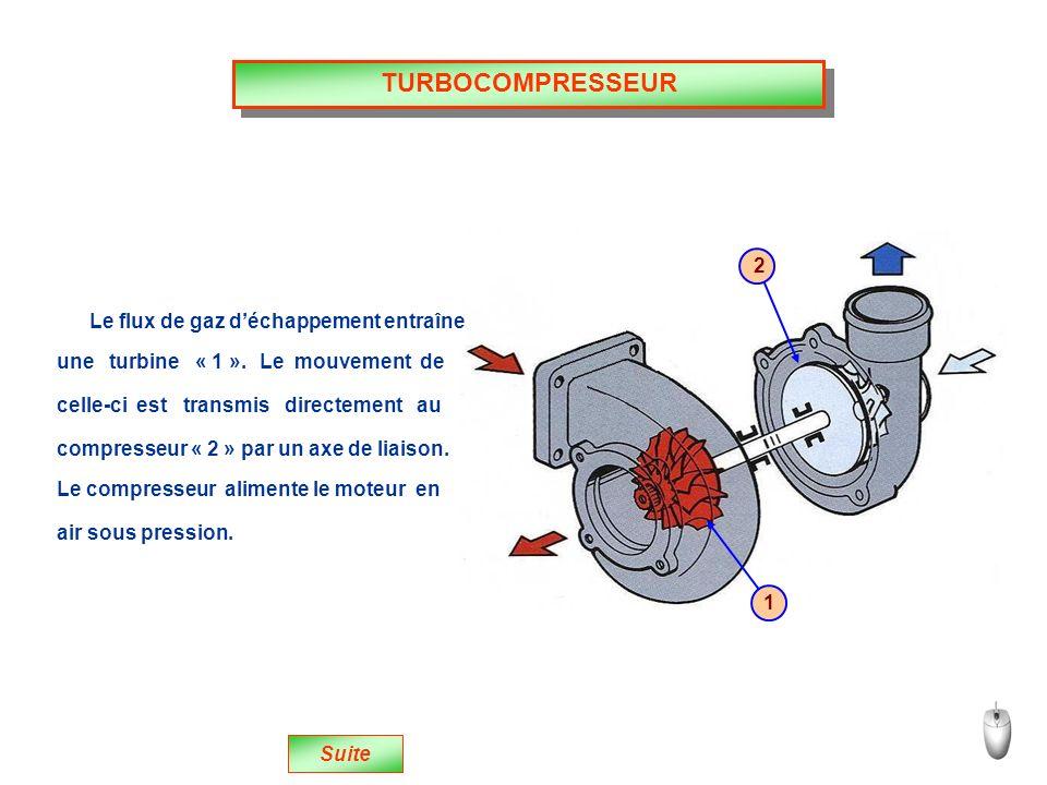 TURBOCOMPRESSEUR 2 Le flux de gaz d'échappement entraîne
