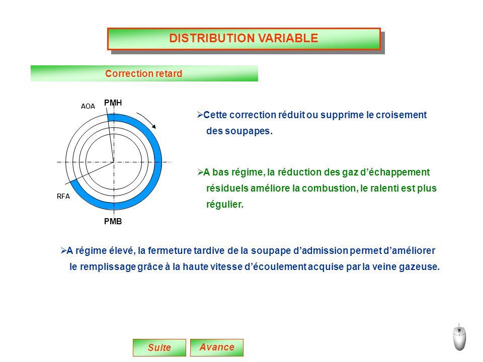 DISTRIBUTION VARIABLE
