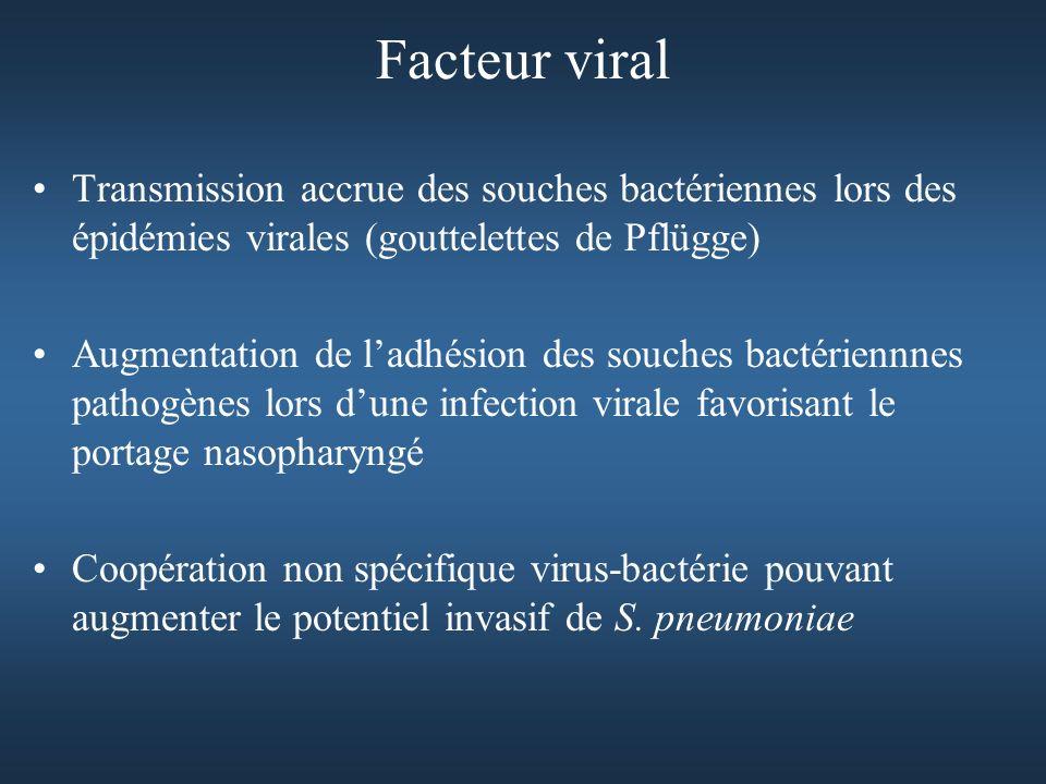 Facteur viral Transmission accrue des souches bactériennes lors des épidémies virales (gouttelettes de Pflügge)