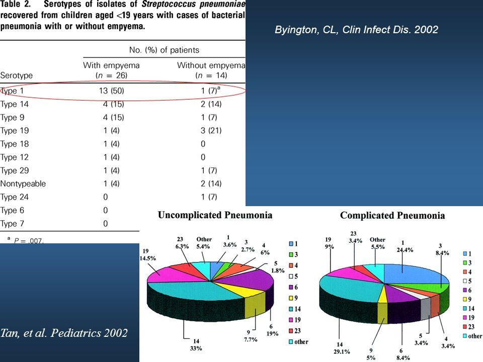 Tan, et al. Pediatrics 2002 Byington, CL, Clin Infect Dis. 2002