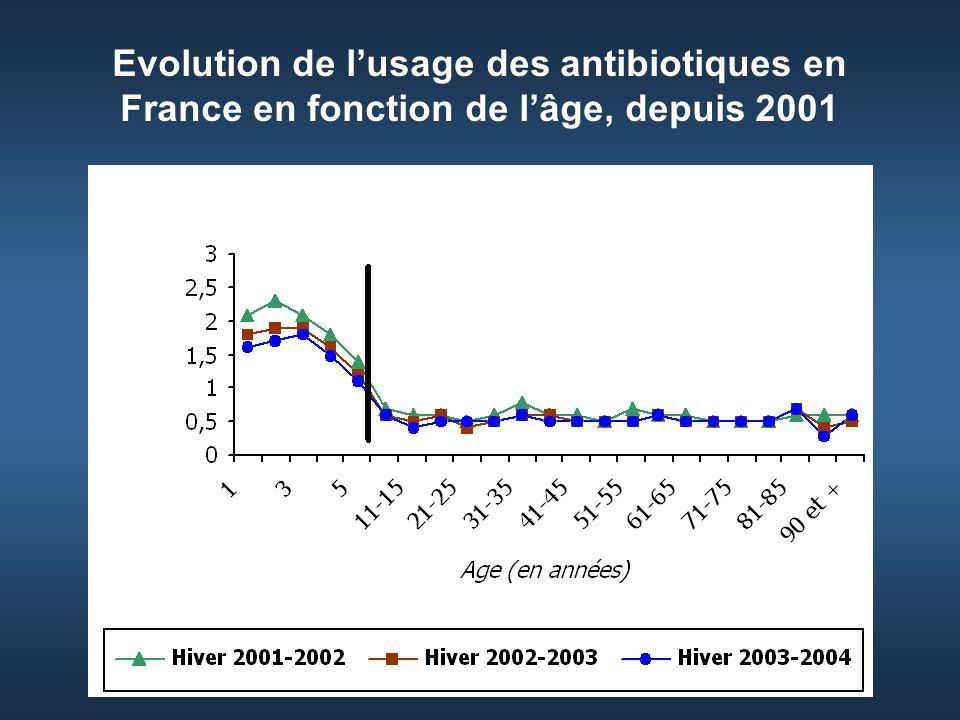 Evolution de l'usage des antibiotiques en France en fonction de l'âge, depuis 2001