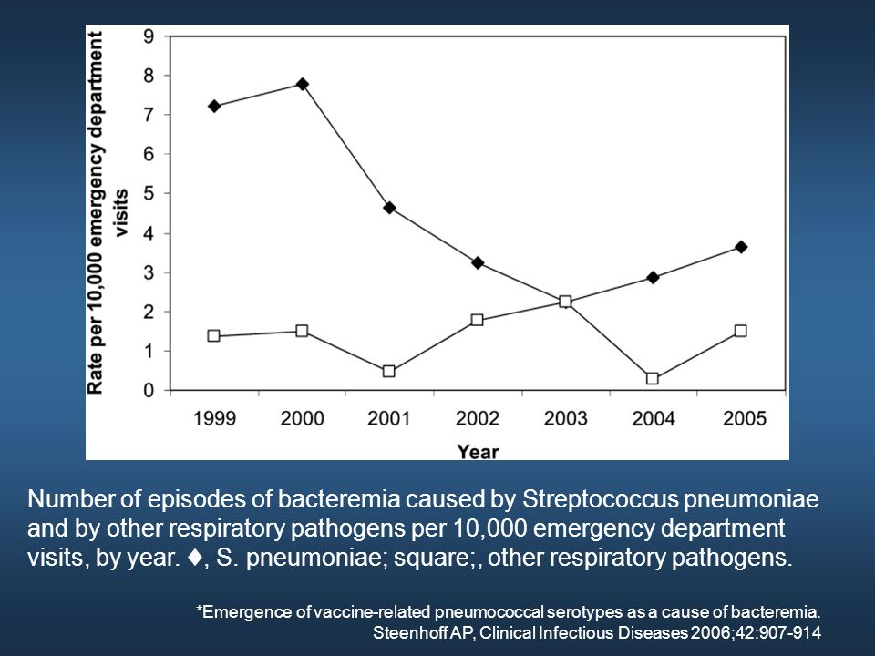 Number of episodes of bacteremia caused by Streptococcus pneumoniae and by other respiratory pathogens per 10,000 emergency department visits, by year. ♦, S. pneumoniae; square;, other respiratory pathogens.