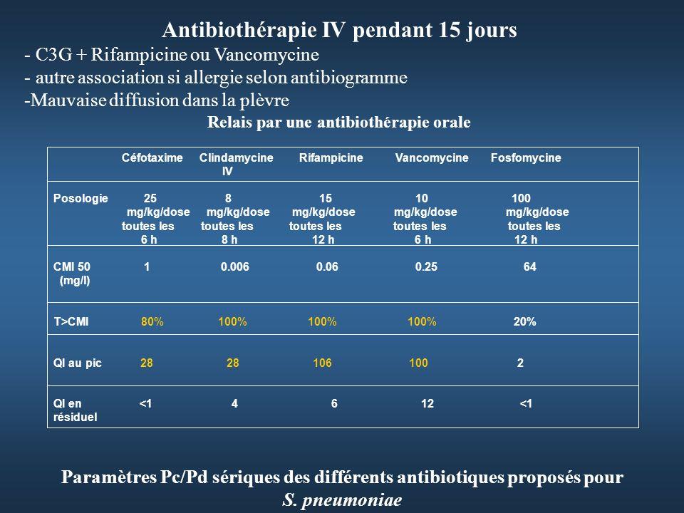 Relais par une antibiothérapie orale