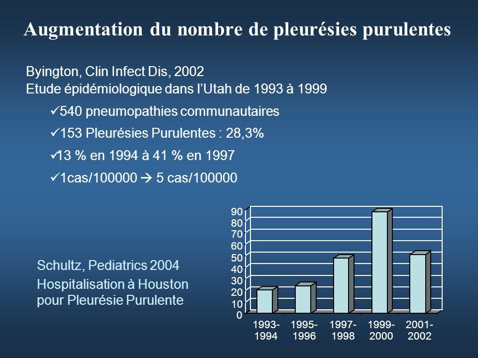 Augmentation du nombre de pleurésies purulentes