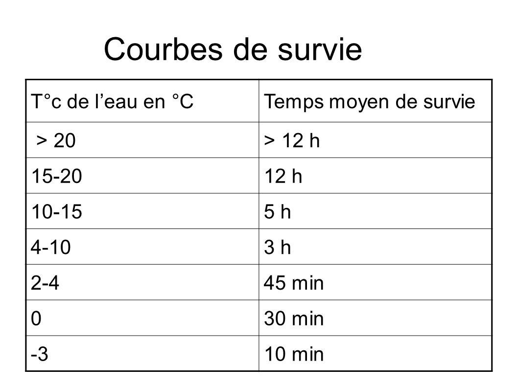 Courbes de survie T°c de l'eau en °C Temps moyen de survie > 20