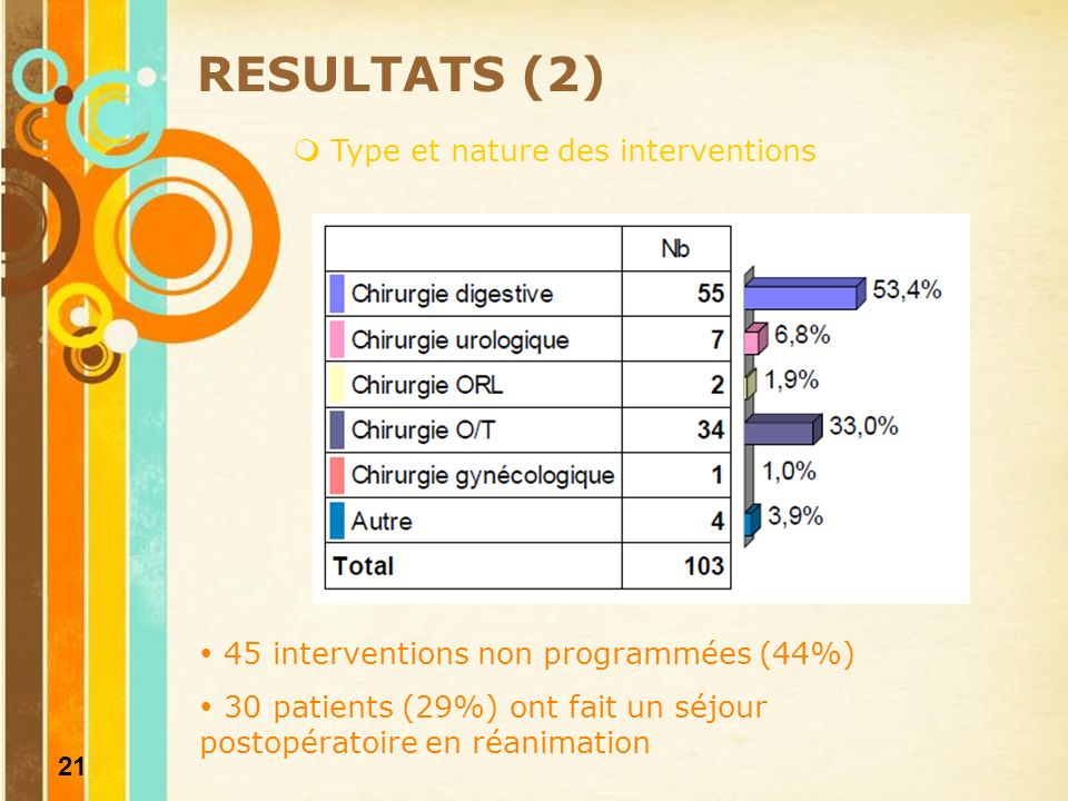 RESULTATS (2) Type et nature des interventions
