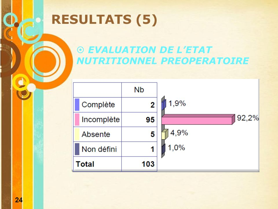 RESULTATS (5) EVALUATION DE L'ETAT NUTRITIONNEL PREOPERATOIRE