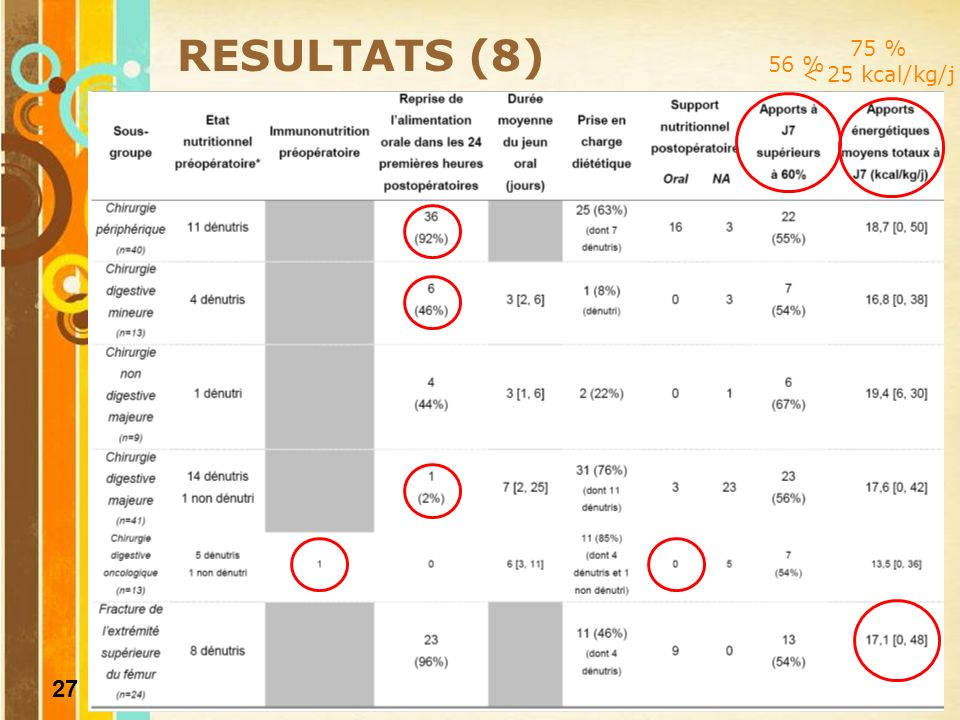 75 % < 25 kcal/kg/j RESULTATS (8) 56 %