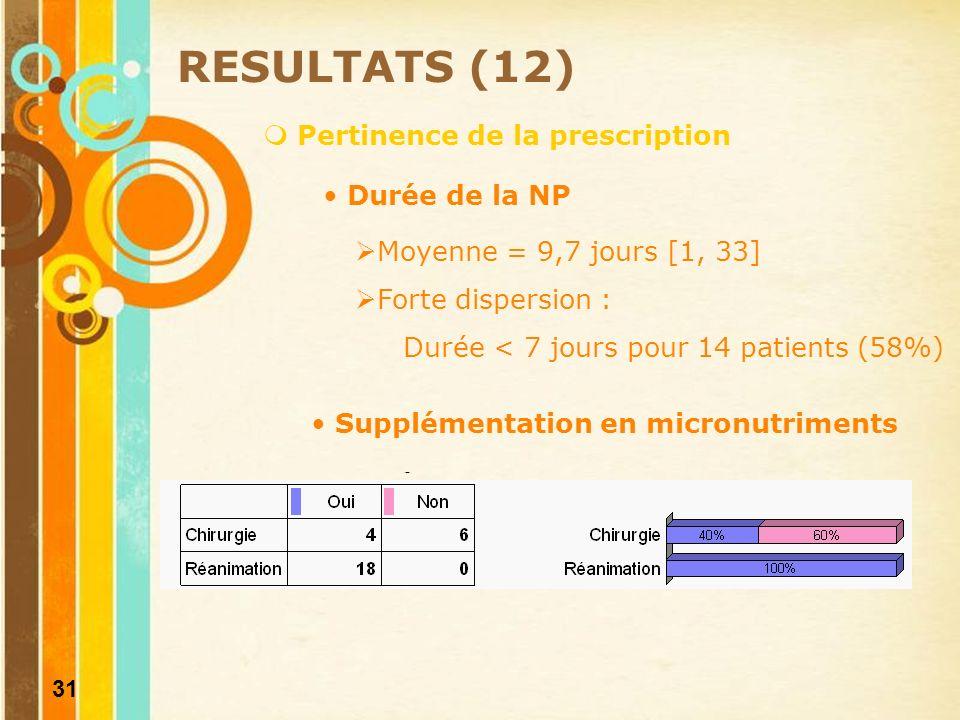 RESULTATS (12) Pertinence de la prescription Durée de la NP