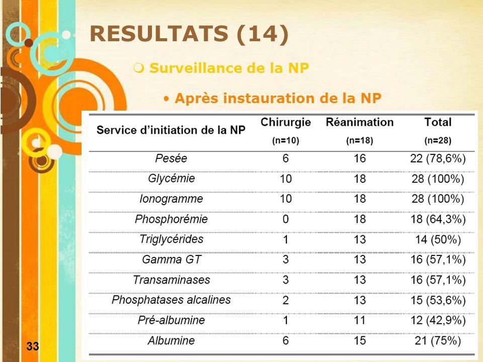 RESULTATS (14) Surveillance de la NP Après instauration de la NP