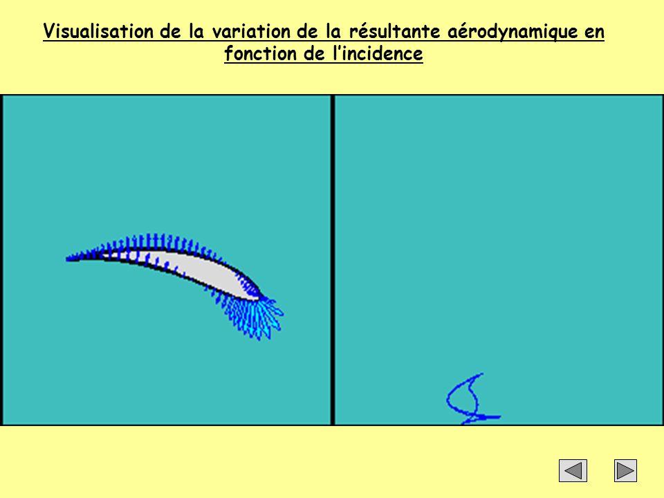 Visualisation de la variation de la résultante aérodynamique en fonction de l'incidence