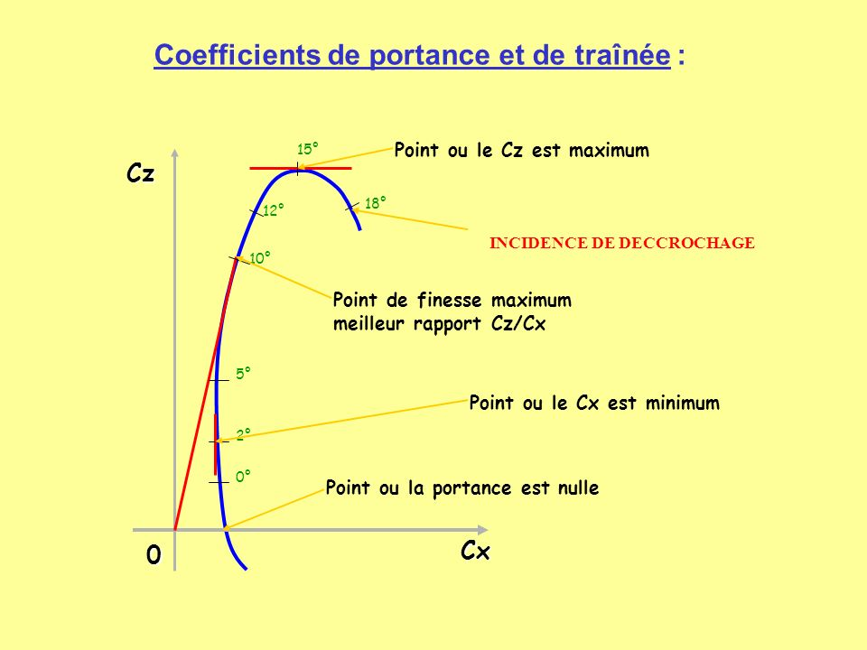 Coefficients de portance et de traînée :