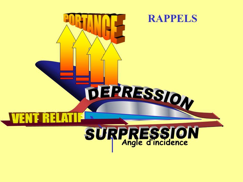 PORTANCE RAPPELS DEPRESSION SURPRESSION Angle d'incidence VENT RELATIF