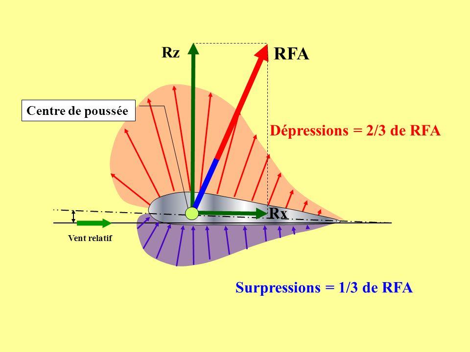 RFA Rz Dépressions = 2/3 de RFA Rx Surpressions = 1/3 de RFA