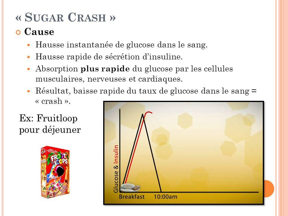 « Sugar Crash » Cause Ex: Fruitloop pour déjeuner