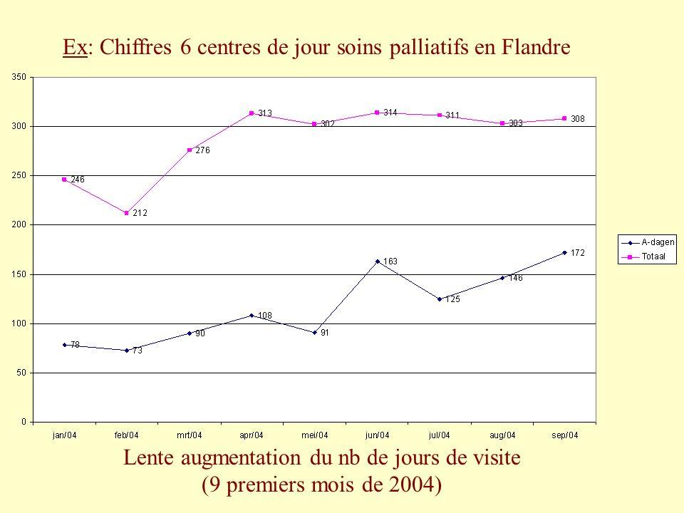 Ex: Chiffres 6 centres de jour soins palliatifs en Flandre