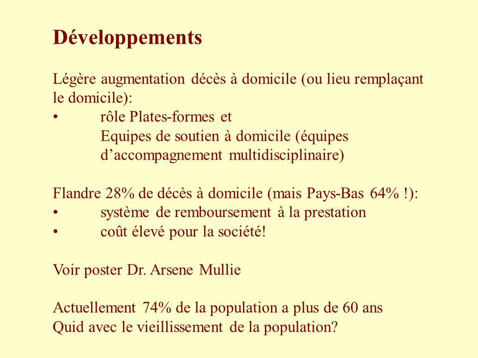 Développements Légère augmentation décès à domicile (ou lieu remplaçant le domicile): rôle Plates-formes et.