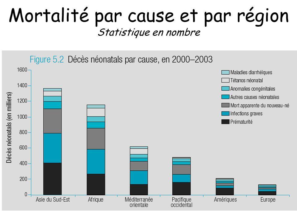 Mortalité par cause et par région Statistique en nombre