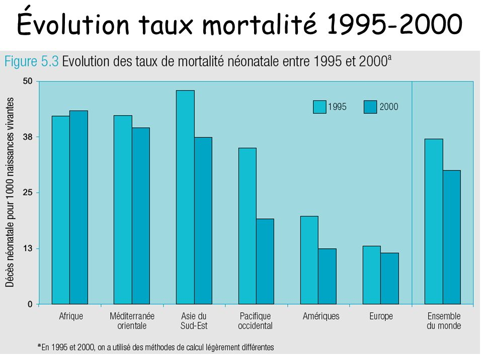 Évolution taux mortalité 1995-2000