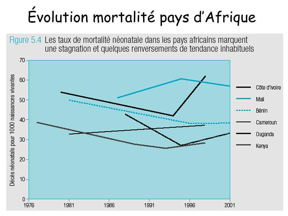 Évolution mortalité pays d'Afrique