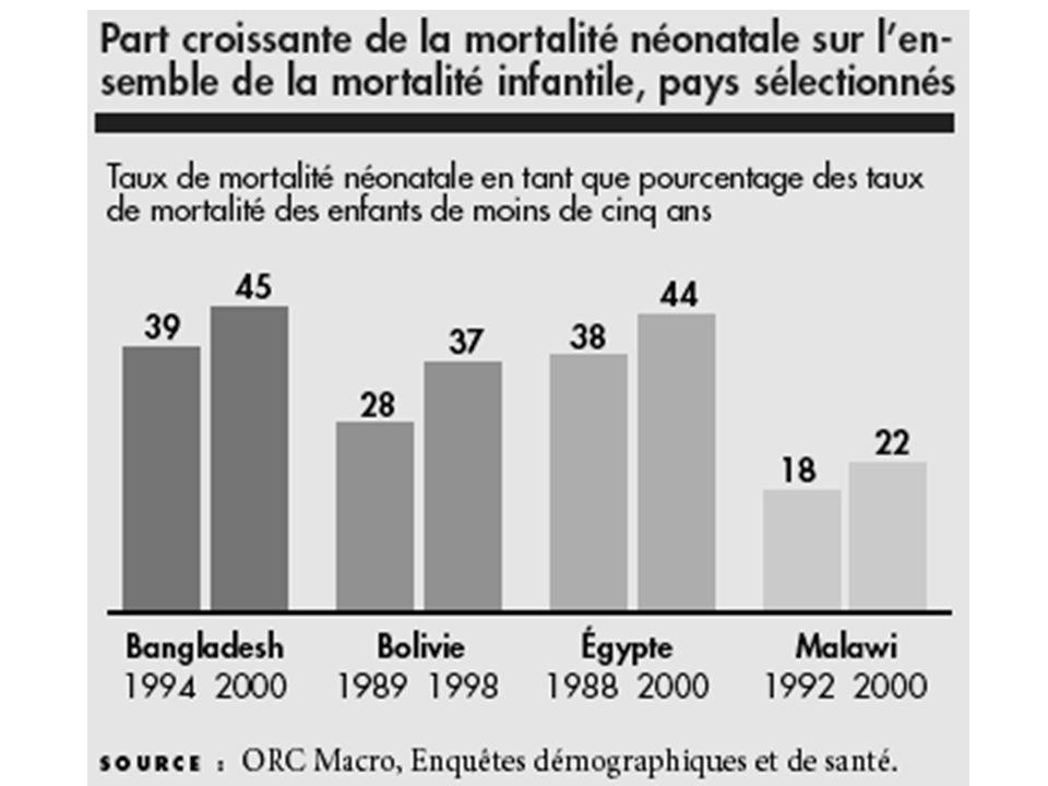 Part croissante de la mortalité néonatale / mortalité infantile