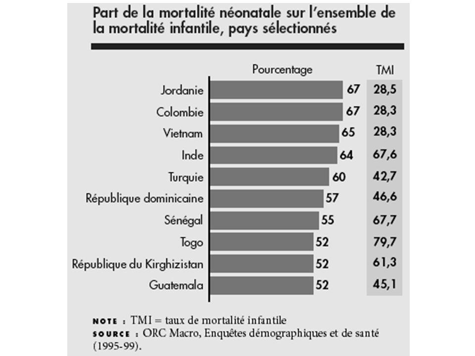 Part de la mortalité néonatale / l'ensemble de la mortalité infantile