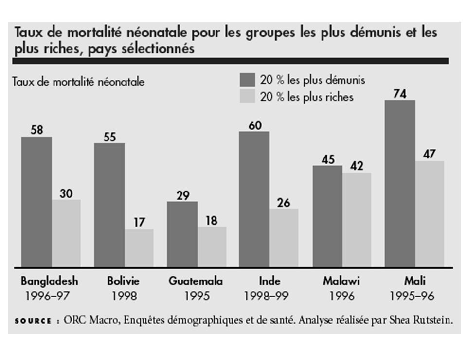 Taux de mortalité en fonction des classes sociales d'un même pays