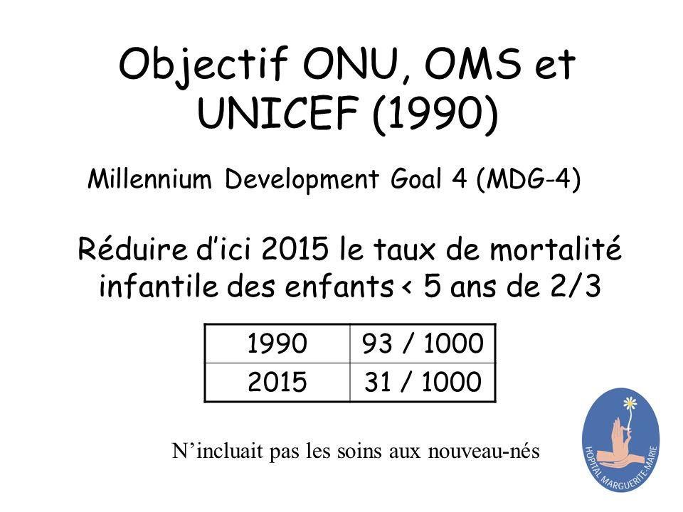 Objectif ONU, OMS et UNICEF (1990)