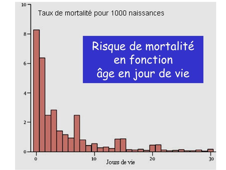 Risque de mortalité en fonction âge en jour de vie