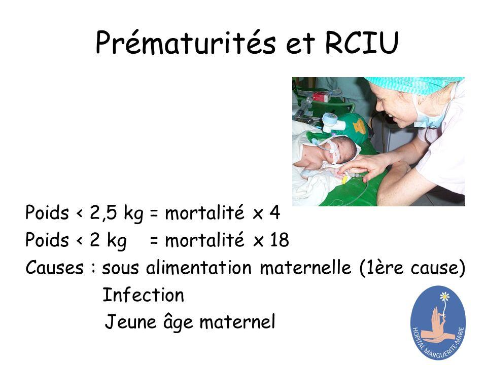 Prématurités et RCIU Poids < 2,5 kg = mortalité x 4